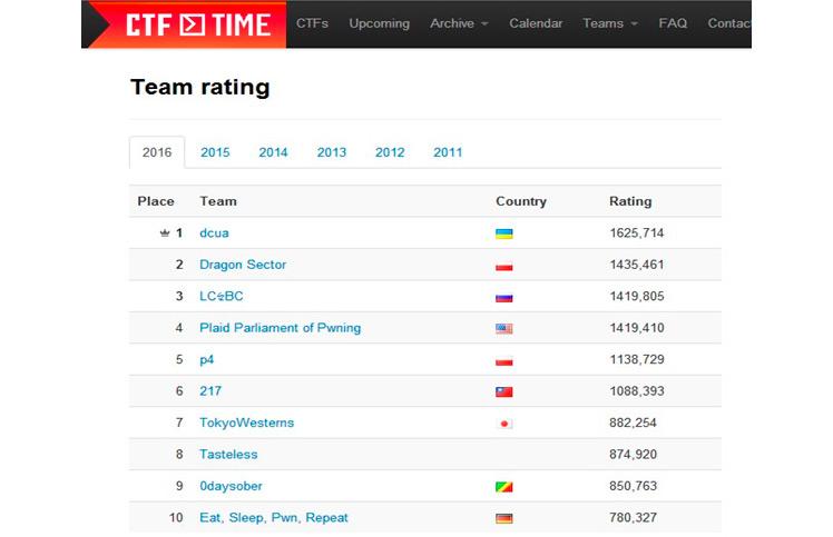 Украинская IT-команда возглавила мировой рейтинг «белых» хакеров