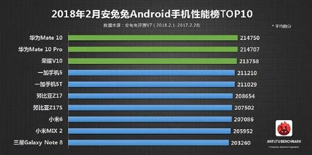 Топ-10 Android-смартфонов AnTuTu в феврале снова возглавила Huawei
