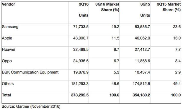 Gartner сообщает, что показатели продаж выросли только у китайских производителей