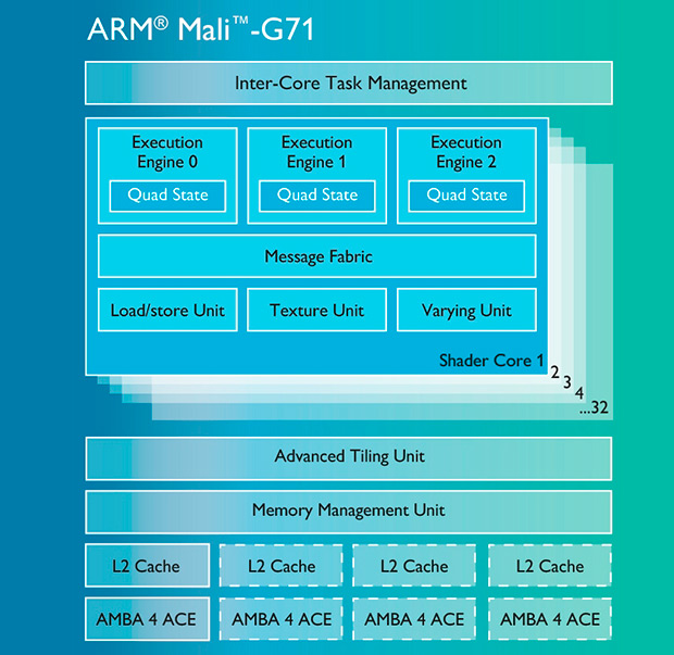 Стали известны детали ографике Самсунг Galaxy S8