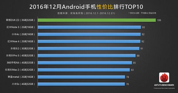 AnTuTu: IPhone 7+ более мощнейший смартфон 2016