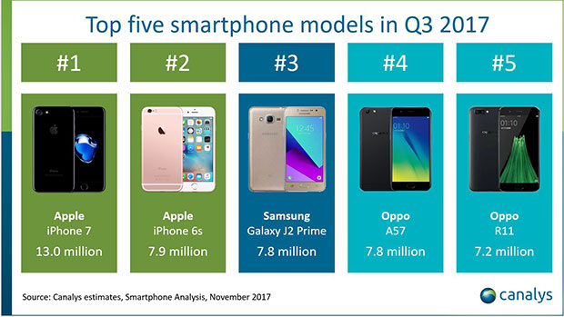 IPhone 7 возглавил ТОП самых известных втретьем квартале 2017 года телефонов