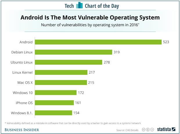 Андроид признали самой незащищеннойОС 2016 года
