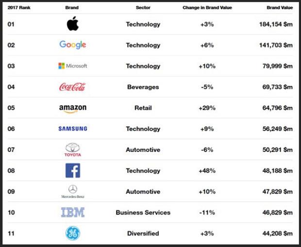 Apple 5-й раз подряд стала самым дорогим брендом мира
