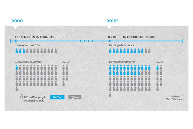 С 2000 года число интернет-пользователей выросло в восемь раз