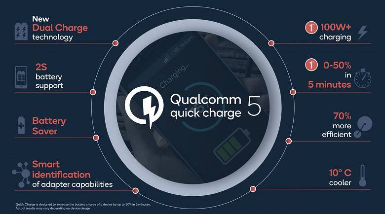 Qualcomm представила технологию быстрой зарядки Quick Charge 5, заряжающую смартфон за 15 минут
