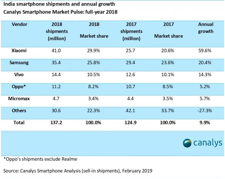 Xiaomi возглавила рынок Индии  телефонов