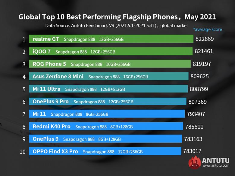 AnTuTu назвал самые производительные Android-смартфоны