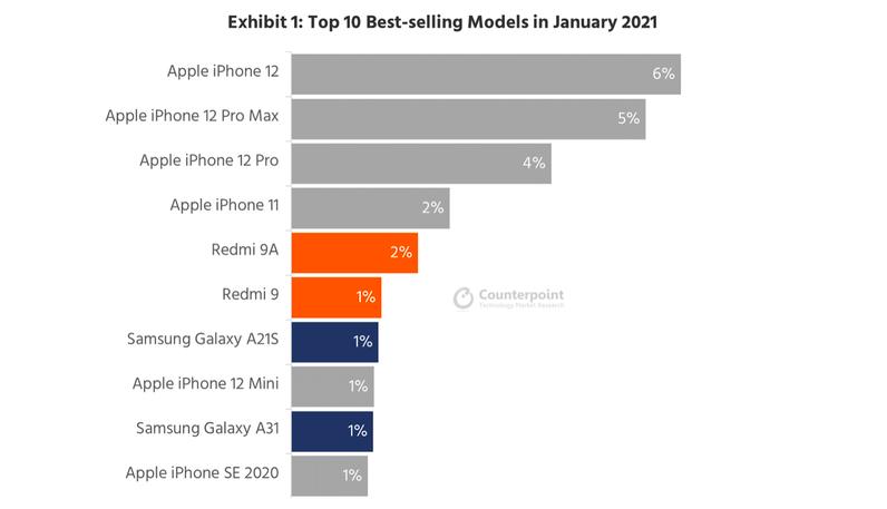 Определены 10 самых продаваемых смартфонов в мире