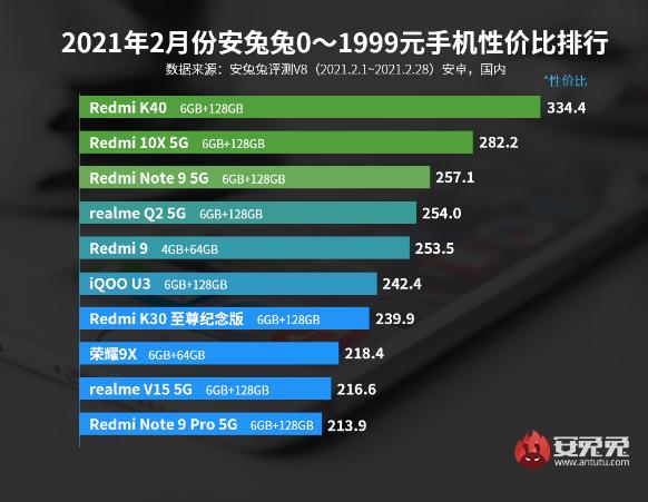 Назван лучший Android-смартфон по соотношению цены и качества