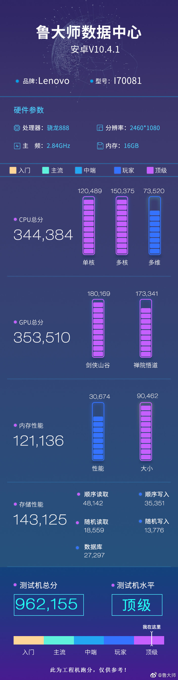 Игровой смартфон Lenovo Legion 2 Pro побил рекорд бенчмарка Master Lu