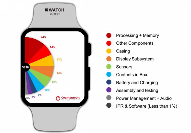 Себестоимость смарт-часов Apple Watch 6 оказалась втрое дешевле розничной цены