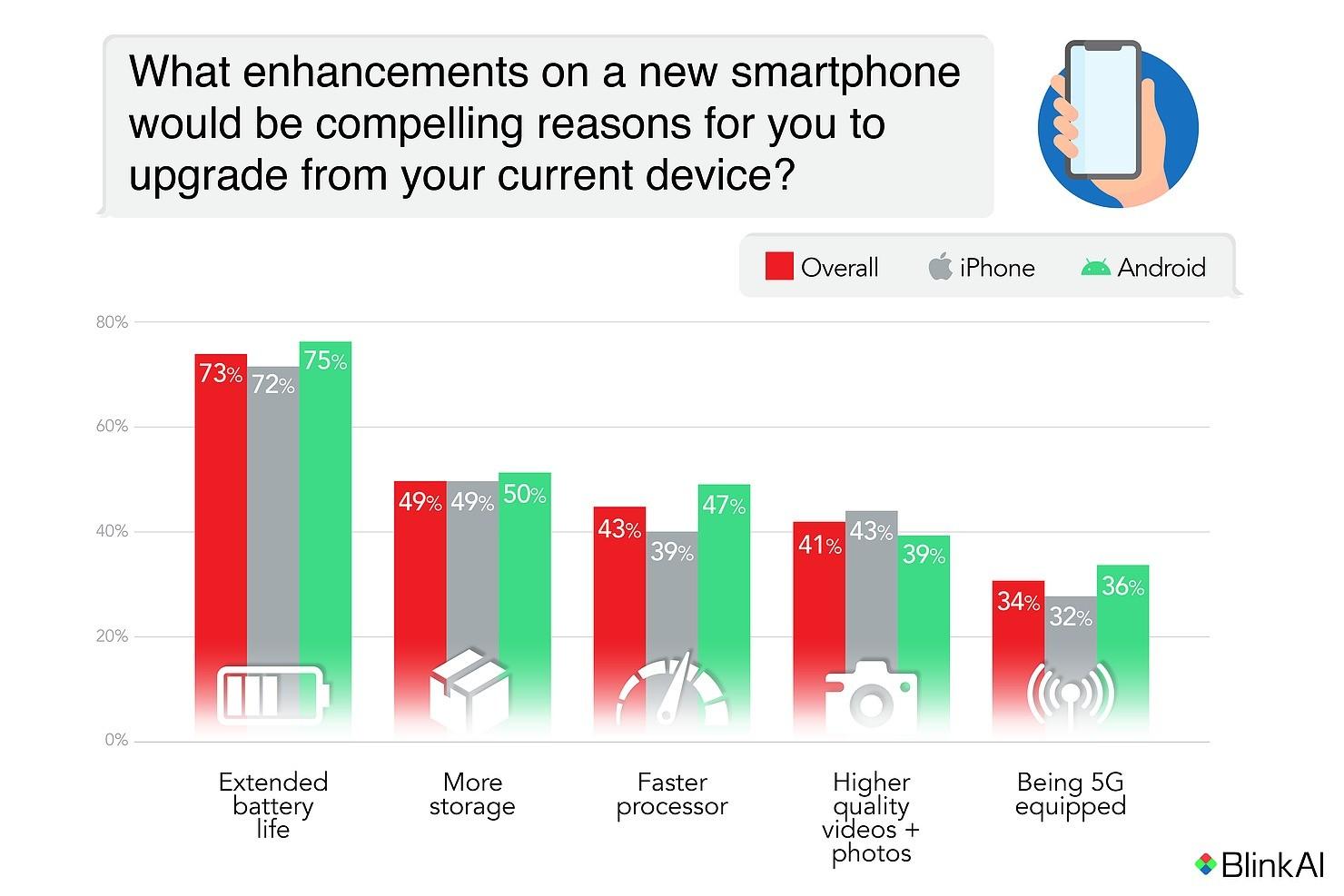 Опрос показал, что больше всего не устраивает владельцев iPhone