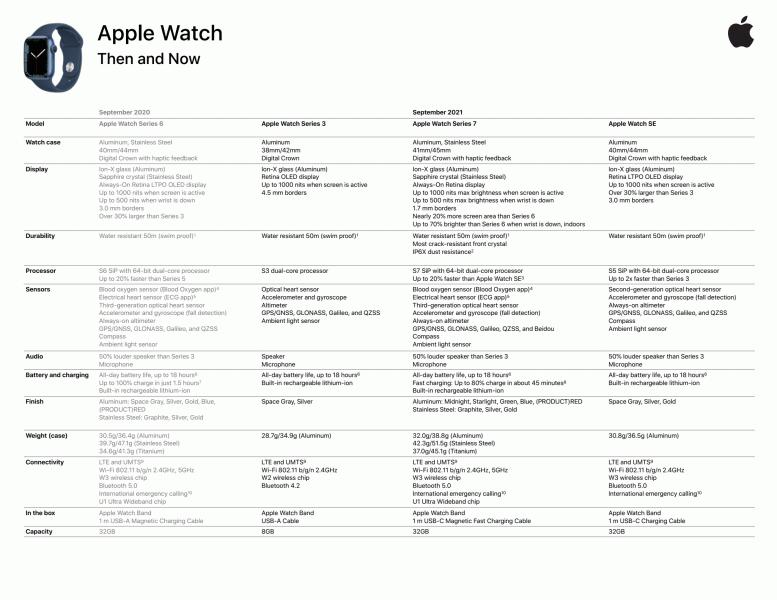 Раскрыты новые подробности о недавно выпущенных часах Apple Watch Series 7