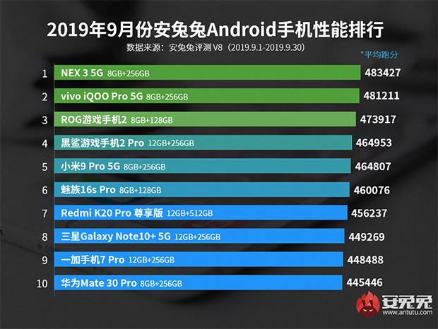 Определена десятка самых мощных смартфонов в AnTuTu