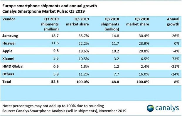 Xiaomi планирует уже в следующем году обойти Apple на рынке Европы